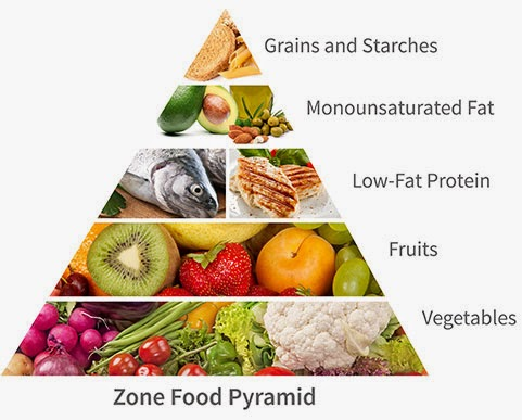 Zone Diet – Dr Sue's Review