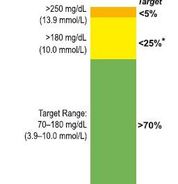 Diabetes During COVID-19 and Beyond: Time In Range